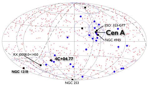 Aitoff projection of the celestial sphere in Galactic coordinates showing the UHECRs (blue circles) and the 7 AGNs detected with Fermi LAT within z≤0.048 (squares) which are likely UHECR accelerators (Nemmen et al. 2010, ApJ).