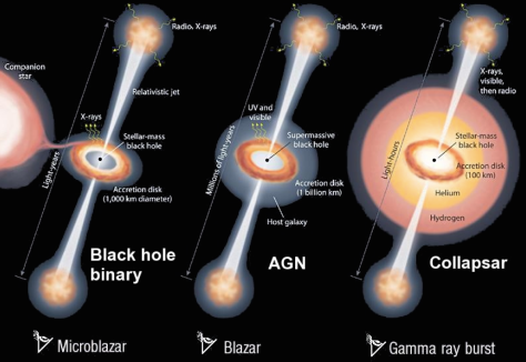 Similarities between the activity of black holes across the mass scale: micro quasars in stellar mass black holes in binary systems, radio galaxies in active galactic nuclei and gamma-ray bursts. Figure credit: Mirabel & Rodriguez, Sky & Telescope, 2002